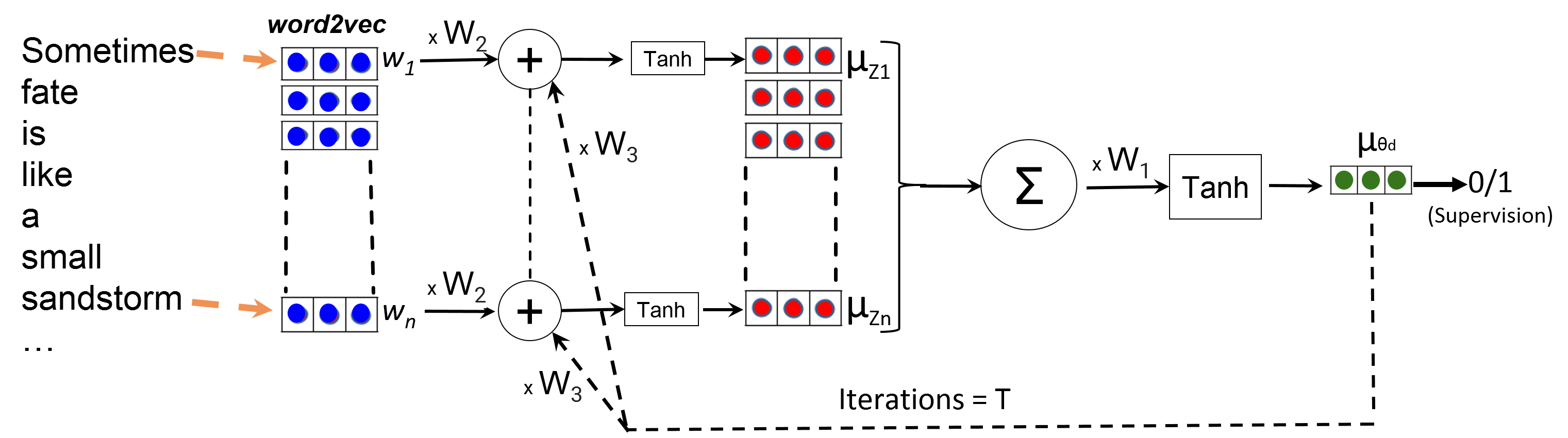 Cooperative Neural Networks (CoNN) — An overview